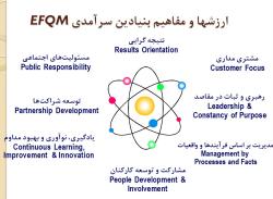 پاورپوینت ارزشها و مفاهیم سرآمدی و معیارهای ارزیابی مدل EFQM